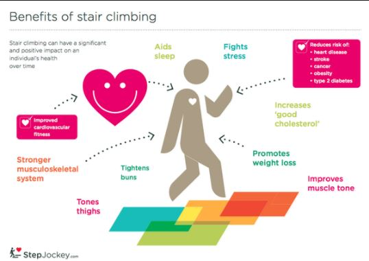 Benefits of Stair Climbing