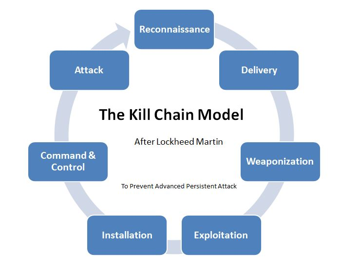 My Illustration on Kill Chain
