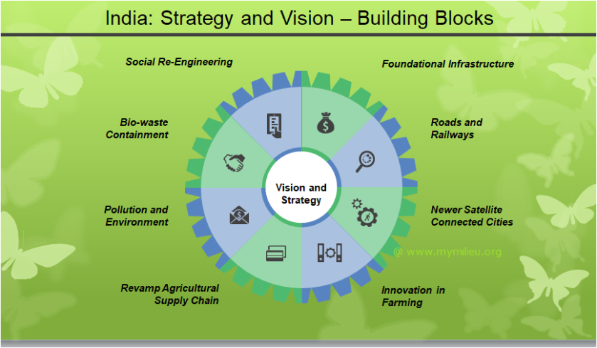 India Vision and Strategy