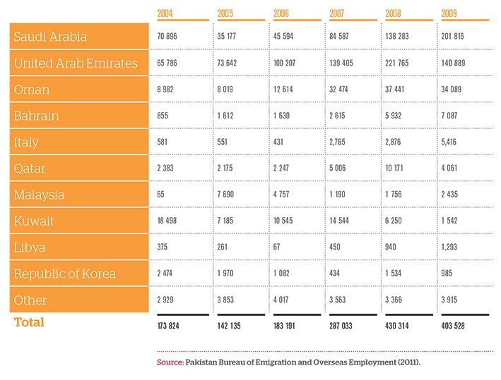 Pakistani Emigration and Destinations