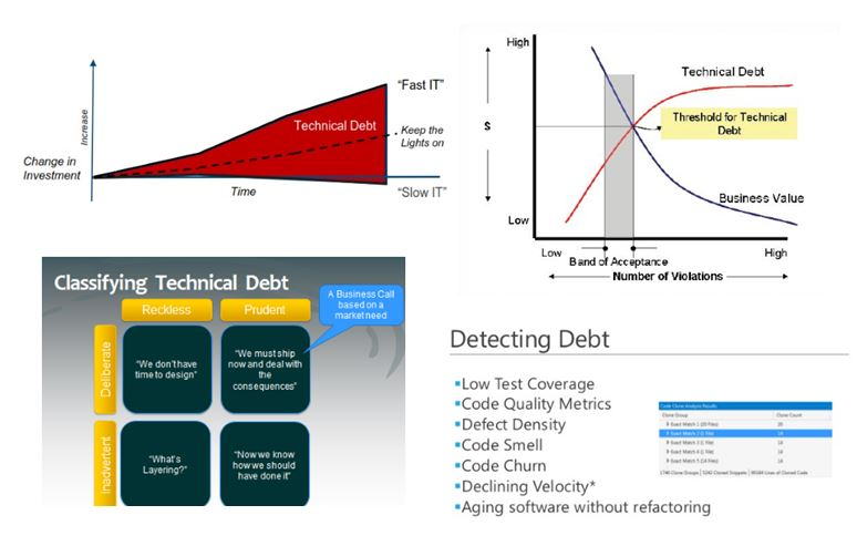 Technical Debt 1