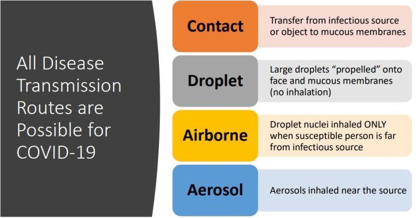 Aerosols Airborne Fomites