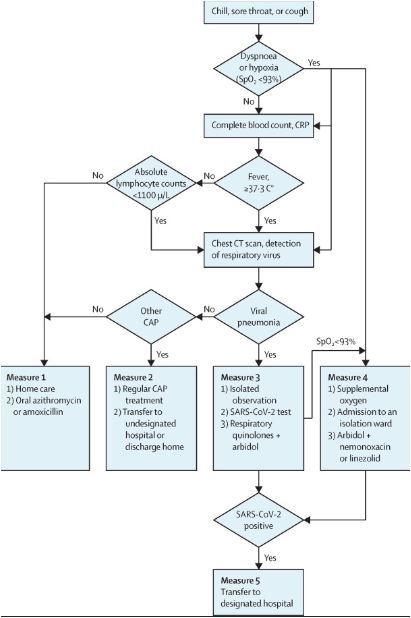 COVID Symptoms Flowchart Lancet JPEG